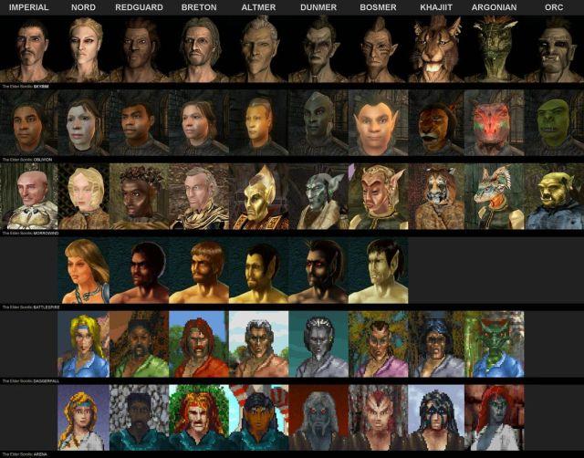The Elder Scrollsシリーズの1作目から現在までの種族別キャラグラの変遷